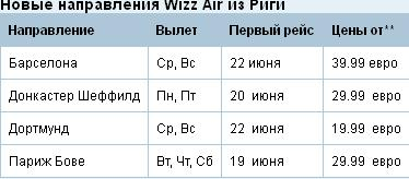 новые направления wizz air из риги