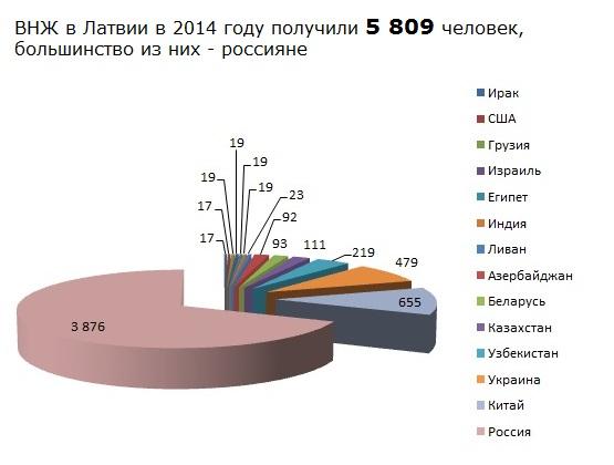 статистика внж в латвии 2014