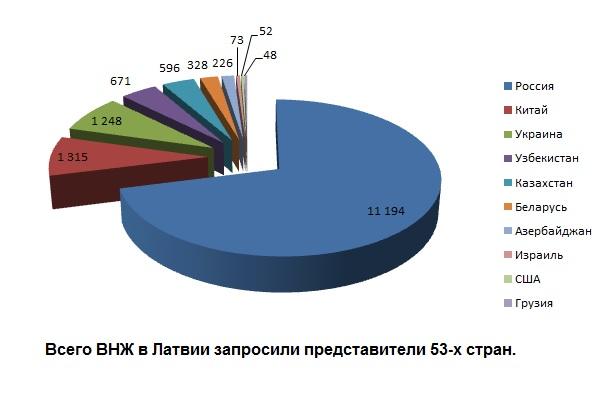 Сколько человек запросило ВНЖ в Латвии