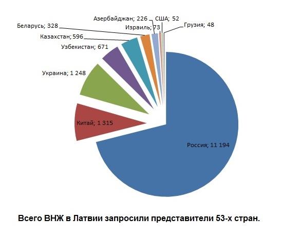 Граждане каких стран запросили ВНЖ в Латвии