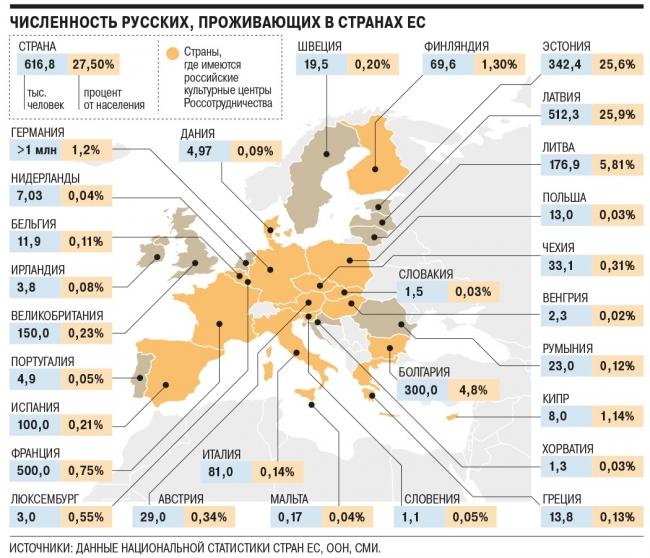 Численность русских в Европе